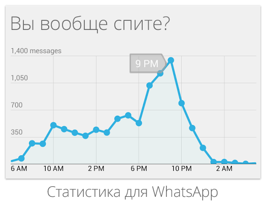 whatstat статистика переписки в whatsapp