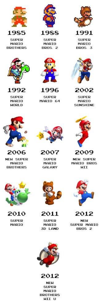 super mario эволюция