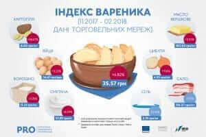 Життя В Україні відкрили сайт, де оновлюються поточні ціни на основний продуктовий набір новина сервіс україна