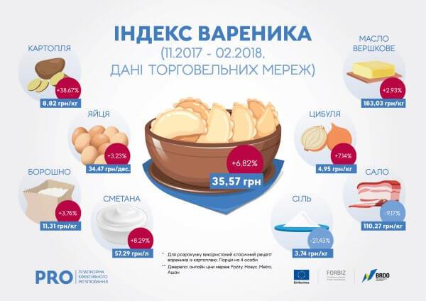 В Україні відкрили сайт, де оновлюються поточні ціни на основний продуктовий набір
