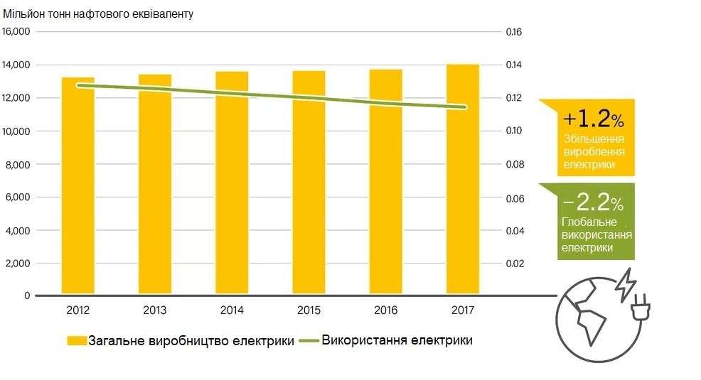 Електровиробництво та його споживання