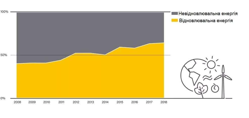 Графік: Частка відновлювальних і невідновлювальних енергетичних ресурсів