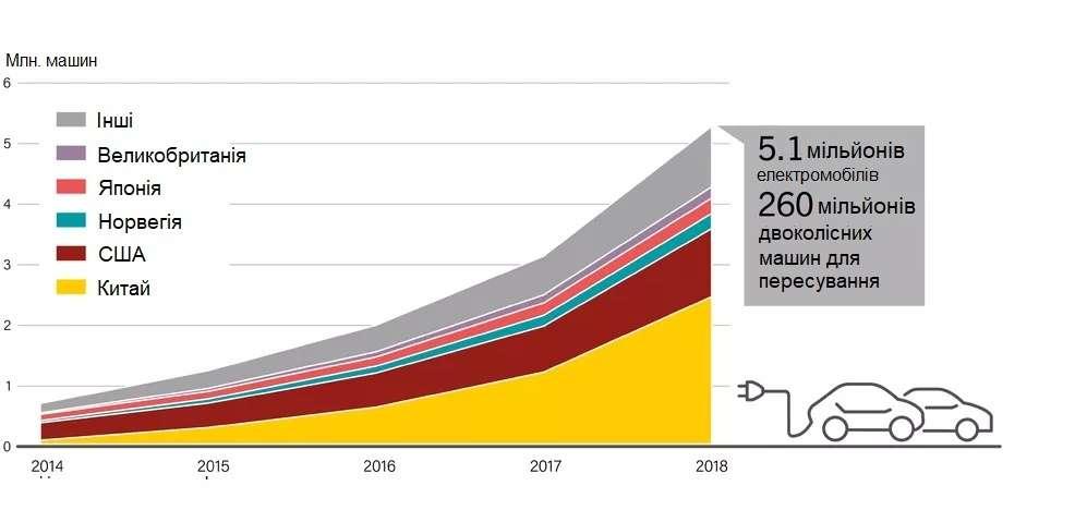 Виготовлення електромобілів з 2014 року