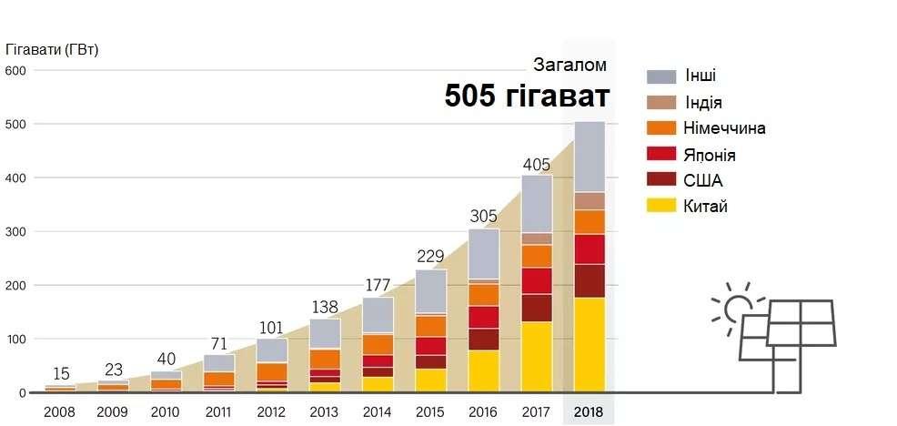 Фотогальванічні сонячні системи в провідних країнах з 2018 року