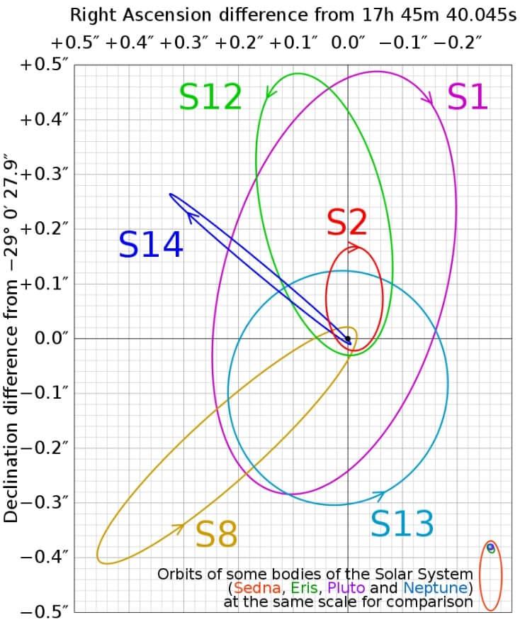 Схема розташування всіх S-зірок довкола Стрільця А*.