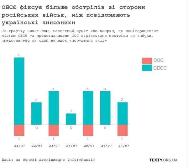 Кількість обстрілів військ ООС за даними ООС та ОБСЄ.