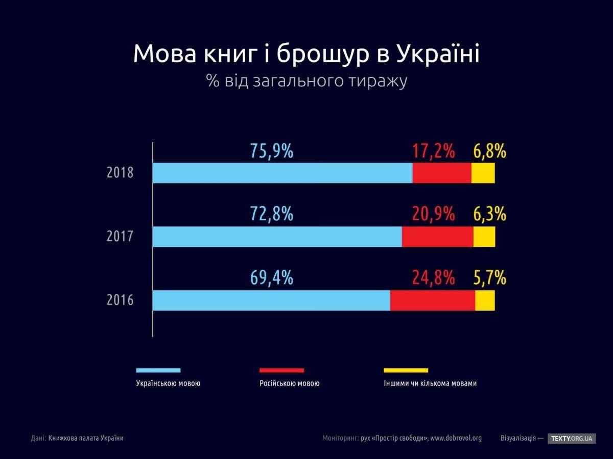 Інфографіка: мова друкованих засобів в Україні