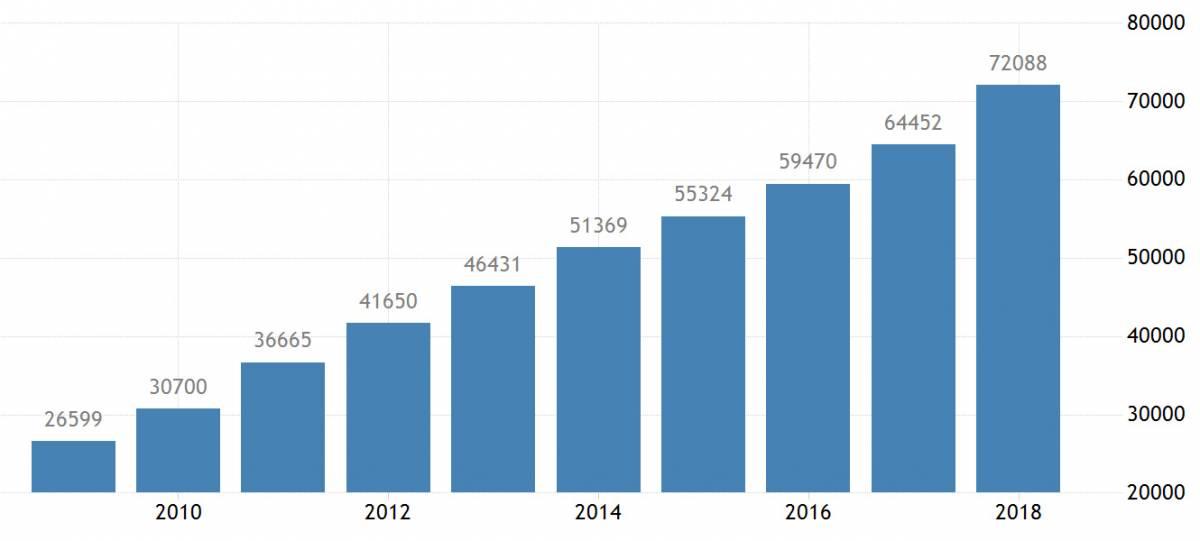 Середня офіційна зарплатня в Китаї, 2009—2019, за даними Національного бюро статистики Китаю
