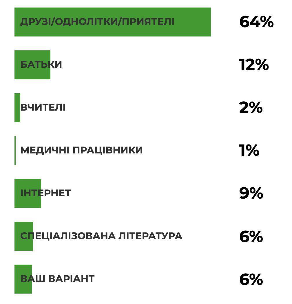Результати опитування: «Звідки ви дізналися про статеві стосунки?» 4,249 опитаних, Ureport