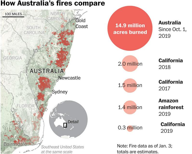 Порівняння австралійських пожеж з іншими на Землі