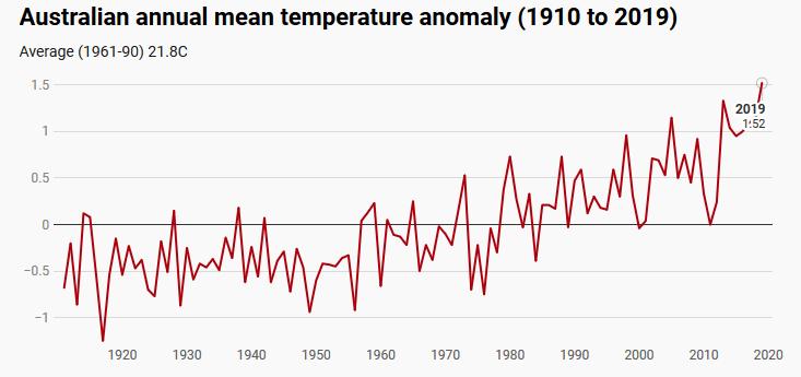 2019 рік був найспекотнішим та найсухішим роком для Австралії