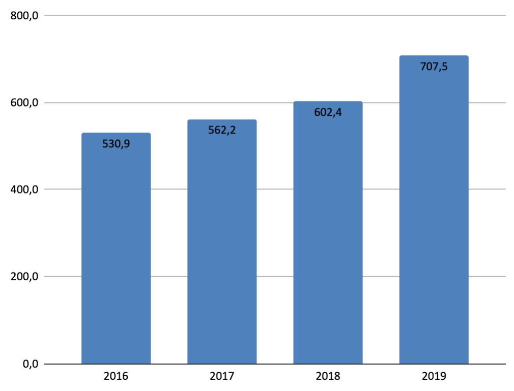 Перегляди української Вікіпедії 2016-2019 (млн)