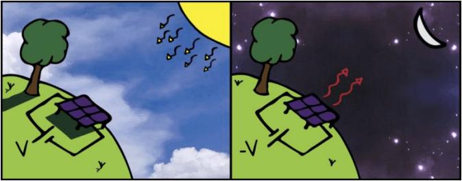 Антисонячні панелі генеруватимуть струм вдень та вночі