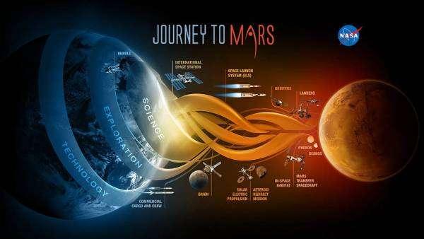 План мандрівки до Марсу за програмою NASA