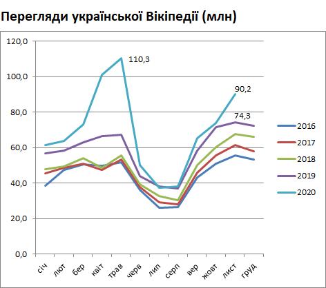 Перегляди української Вікіпедії за роками