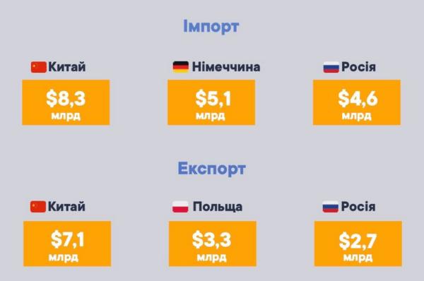 Імпорт та експорт України 2020 року. дані Державної митної служби України