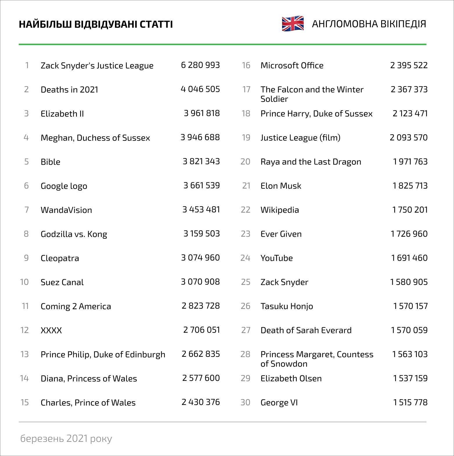 Топ статей за переглядами, березень 2021 року, англомовна Вікіпедія