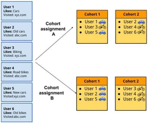 Приклад розподілу груп користувачів у FLoC