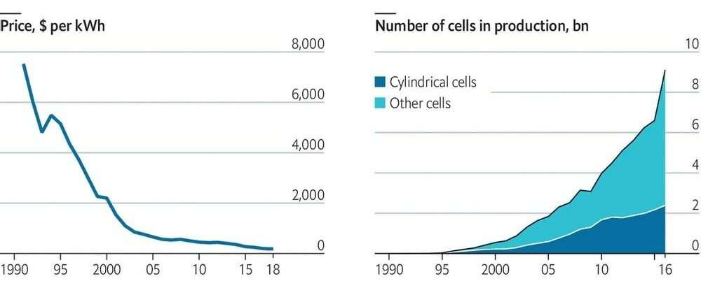 Динаміка зниження ціни та зростання частки літій-іонних батарей у світовому обігу