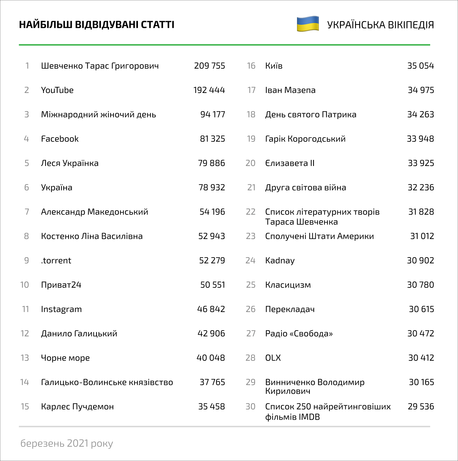 Топ статей за переглядами, березень 2021 року, українська Вікіпедія