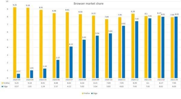 Частка ринку - Microsoft Edge у порівнянні з Mozilla Firefox