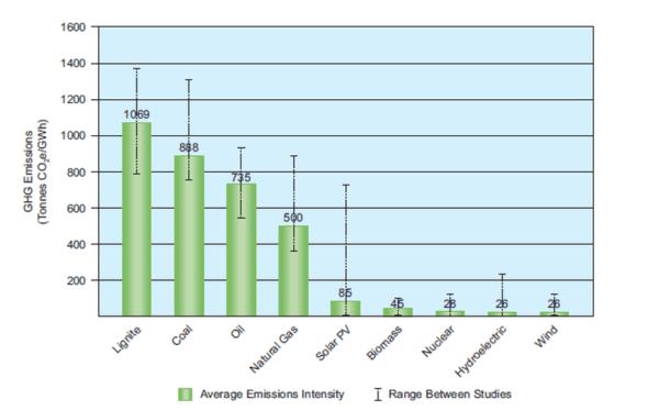 Порівняння викидів за видами електростанцій. Зліва направо - буре вугілля, вугілля, нафта, природний газ, сонячні панелі, біомаса, АЕС, ГЕС і вітряки. Сірі лінії – «амплітуда» різних досліджень. Джерело: European Comission JRC