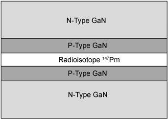 Структура бетавольтаїчної батарейки з ізотопом прометій-147 посередині та шарами для p-n-переходу. Джерело: ResearchGate